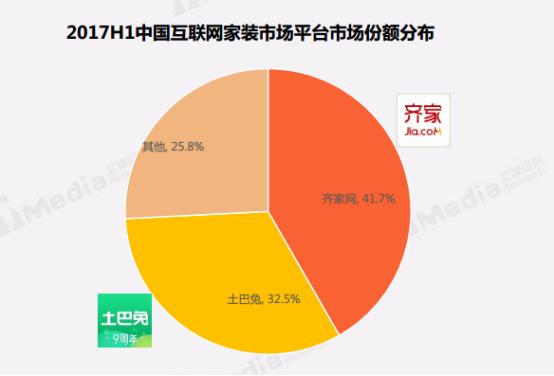 艾媒报告:土巴兔以32.5%市场占有率拿下第二,发展势头迅猛