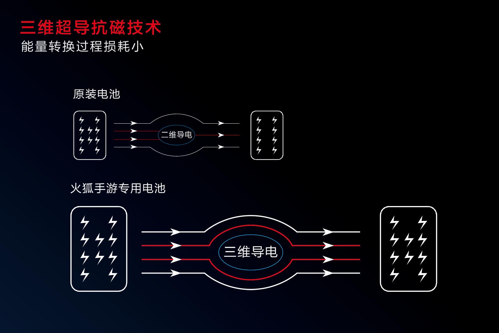 重磅官宣!沃品推出行业首款手游专用电池-火狐 业内 第6张