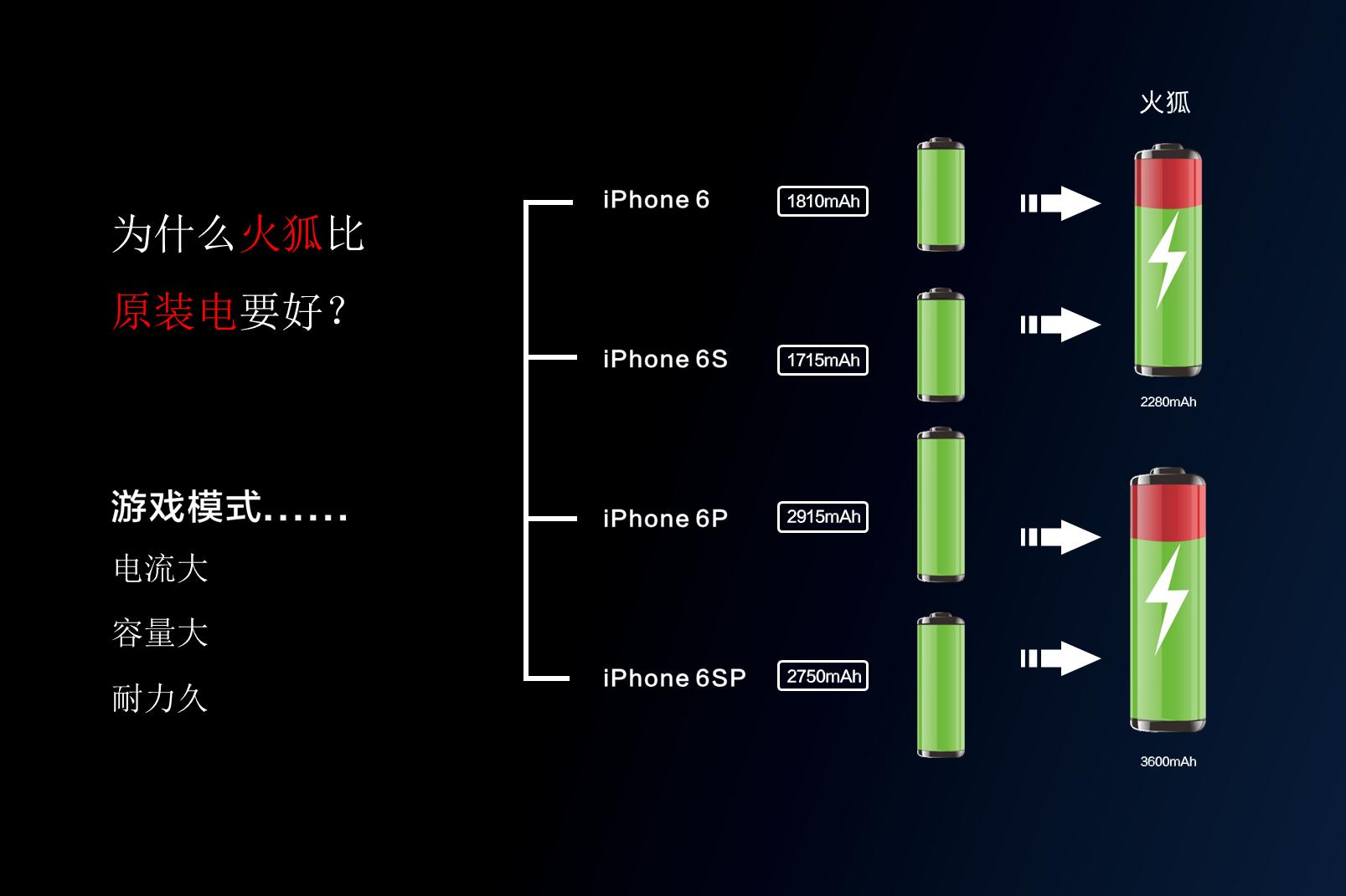 重磅官宣!沃品推出行业首款手游专用电池-火狐 业内 第7张