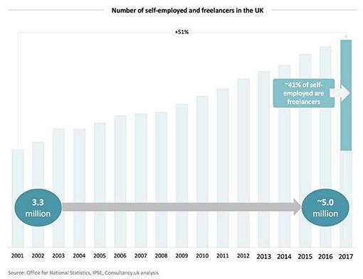 侨外英国移民:告别被动上班,来自由职业者的天堂吧!